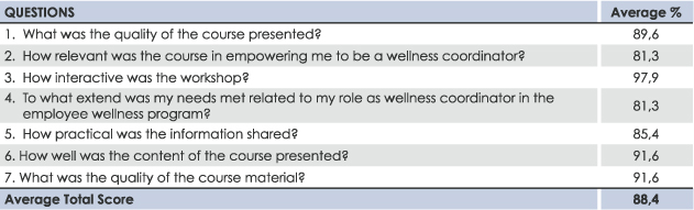 Wellness-Leader-Table